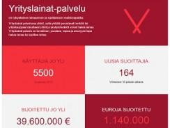 Yrityslainat.fi